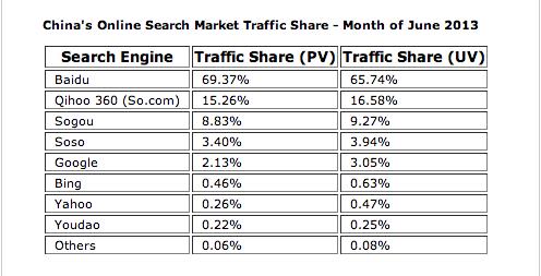 谷歌在华搜索市场份额下滑至2%