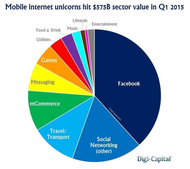 市值超十亿美元的移动互联网公司中国占24%