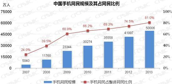 中国手机网民规模达5亿 年增长8009万人(转载) - 快乐一兵 - 126jnm5626 的博客