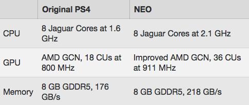你期待嗎? PS4.5硬件有大升級:具備怪獸級4K遊戲能力