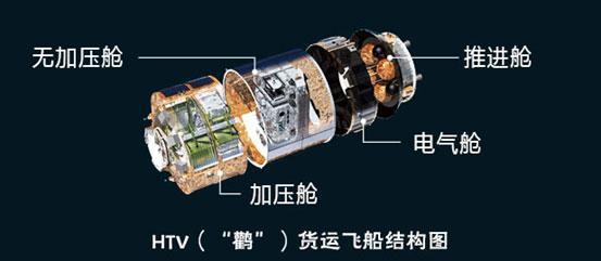 日本货运飞船HTV-5发射成功