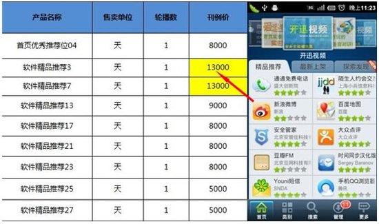 移动互联网渠道乱象:App涉黄泛滥盗版更捞钱