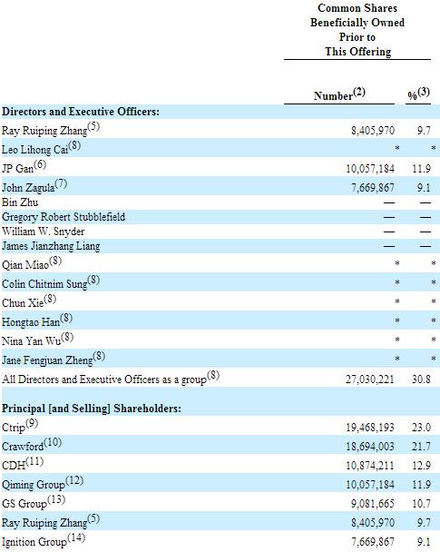 一嗨股权架构曝光:创始人占10%携程为大股东