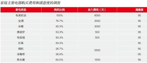 余少言:低碳时代中国燃气用具发展思考