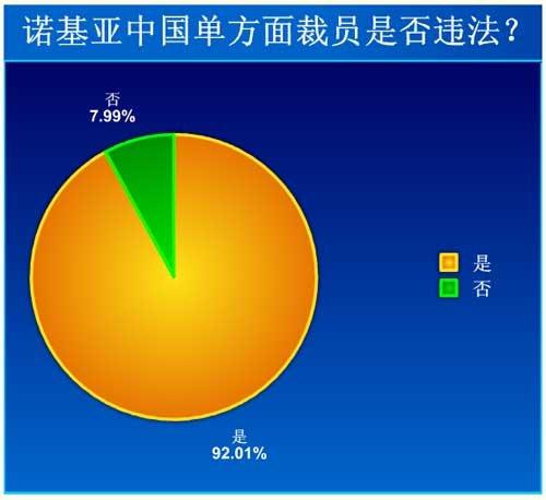 92%网民认为诺基亚中国区裁员是违法行为