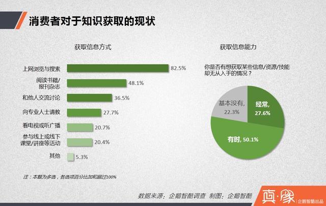 知识付费经济报告:多少中国网民愿意花钱买经验?|真象大数据