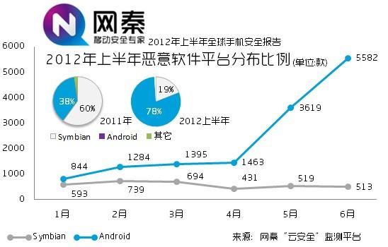 网秦发布报告称78%恶意软件来自Android平台