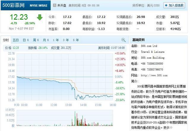 500彩票网早盘股价暴跌28.14% 公告称将回购股票