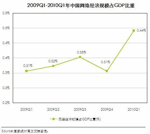 亚洲经济gdp趋势_崛起的东南亚,未来十年投资大趋势