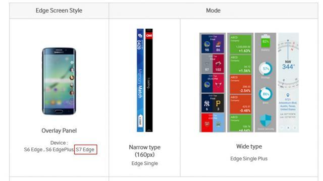 三星不小心泄露了即将发布的Galaxy S7 Edge