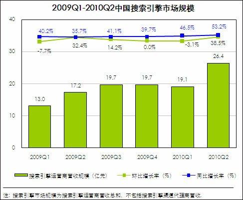中国第2季搜索引擎市场规模达26亿 百度破70%