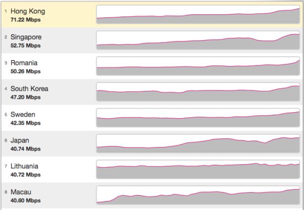 全球网速排行榜:中国香港夺冠 澳门第八