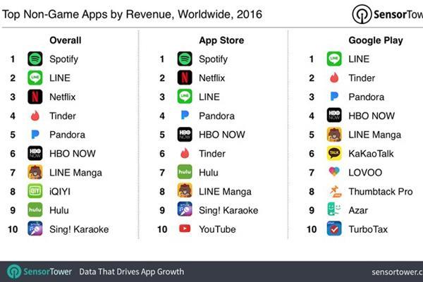 去年非游戏APP哪些赚得最多:聊天和视频类太强势