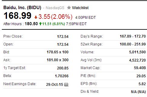 百度盘后股价大涨6.8%