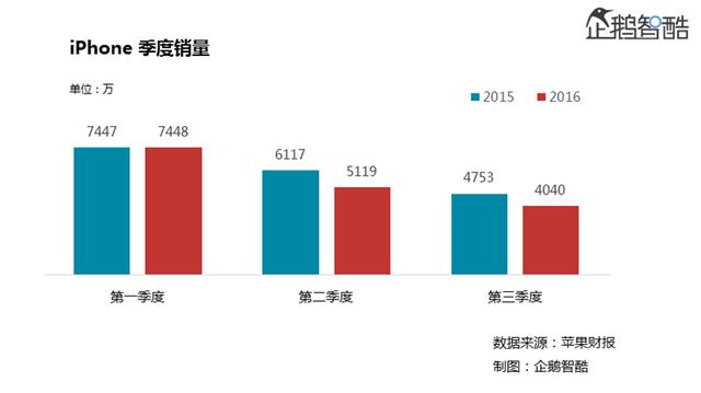 (今年第三季度,iPhone销量同比下降15%,营收同比下滑23%)