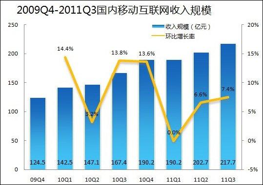 易观:第三季国内移动互联网市场规模218亿元