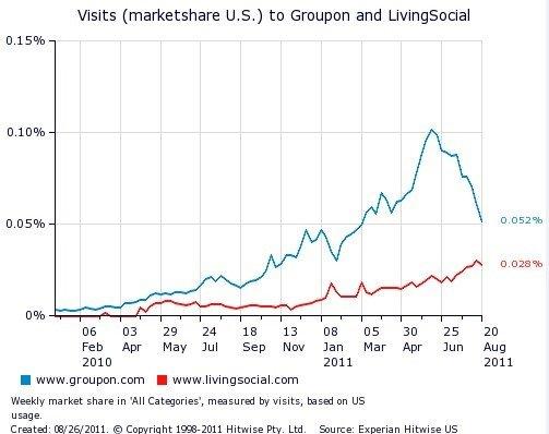 Groupon上周美国流量比最高峰值下降近50%