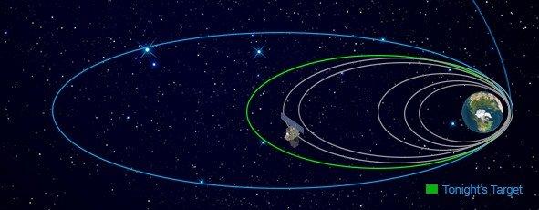 印度火星探测器修正轨道点火成功 步入正轨