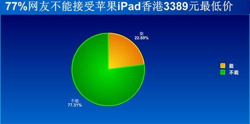 77%网友不能接受苹果iPad香港3389元最低价