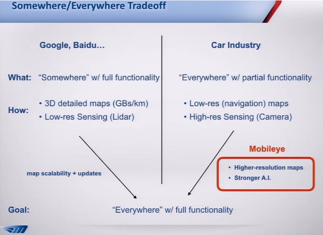 百度谷歌还是奔驰宝马? 无人驾驶技术出现两大阵营