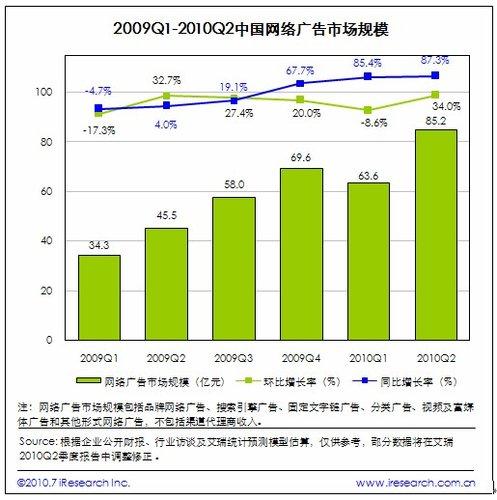 中国第二季度网络广告市场85亿 同比上升87%