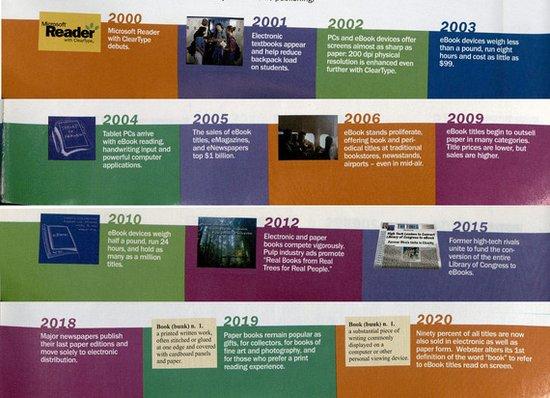 看微软1999年对电子书的有趣预测:真人看真书