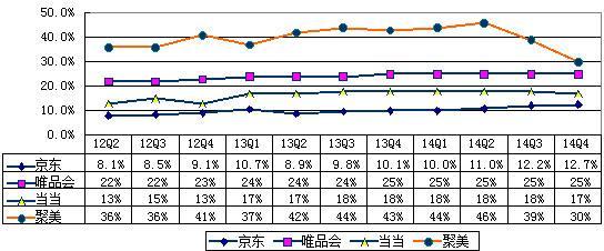B2C电商哪家强?京东规模优势明显