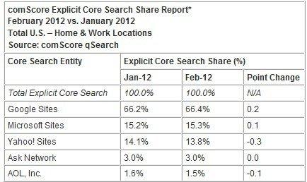 谷歌2月在美搜索份额升至66.4% 连续三月上升