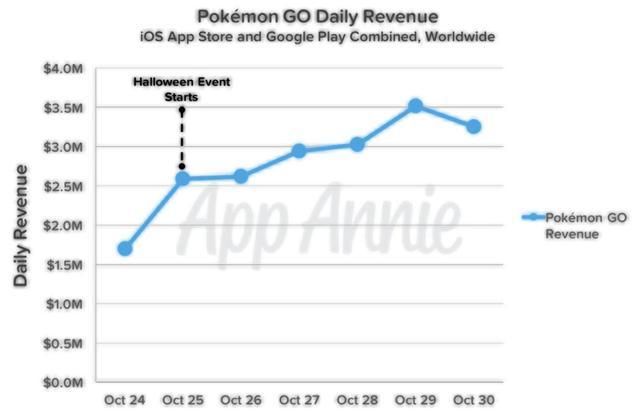 Pokémon GO人气骤降 为挽留用户推新玩法