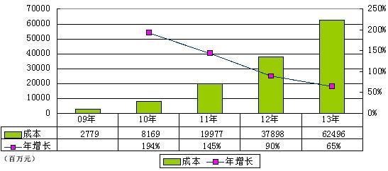 京东年报图解:亏5千万元 利息收入达3.44亿元