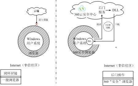 """360黑匣子之谜——奇虎360""""癌""""性基因大揭秘"""