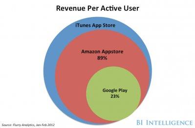应用开发人员每活动用户营收对比(腾讯科技配图)