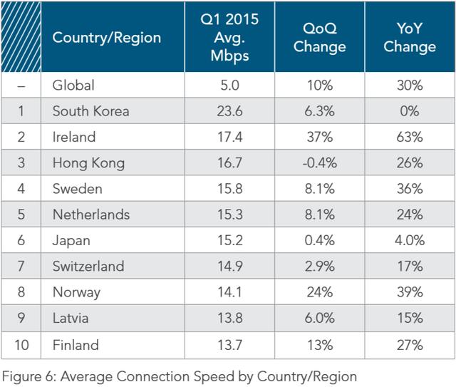 第一季度全球平均网速5Mbps 香港排第三