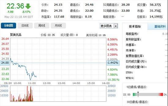 京东上市B2C反应不一:聚美大跌 当当小幅震荡