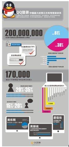QQ登录成为中国最大第三方帐号登录体系