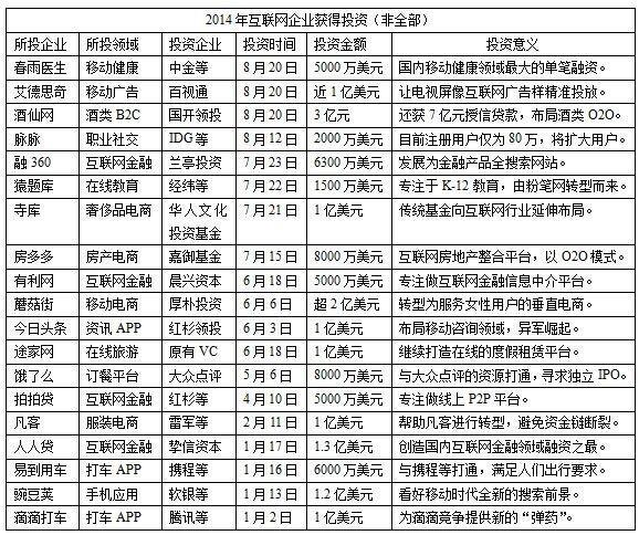 中国互联网新常态:全民皆天使 巨头难再现