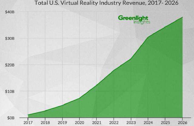 美国VR软硬件市场规模2026年将达380亿美元