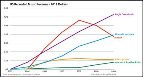 数字音乐尚未拯救音乐行业?