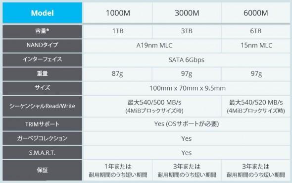 全球第一款6TB固态硬盘七月上市
