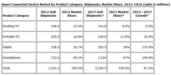 按产品类别划分的智能互联设备销量及市场份额预期(腾讯科技配图)