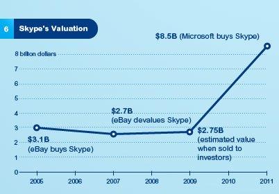 读图:Skype的成长经历