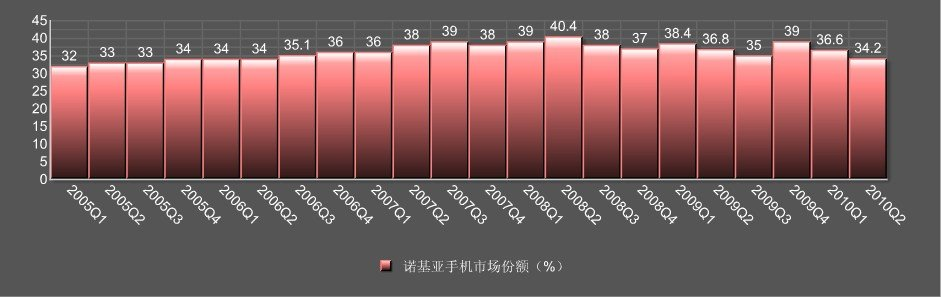 诺基亚2005年至今手机市场份额
