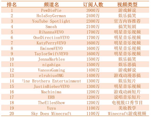 (企鹅智酷制图;注释:以上排名去除了YouTube官方根据算法和编辑整理的主题频道,如YouTube音乐频道等,仅统计有专人或明星机构运营的频道。)