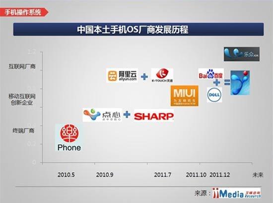 国内手机操作系统调查:被指落后国外10年