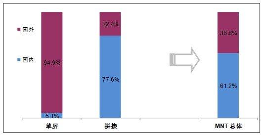 2012年中国商用显示器市场剖析与展望