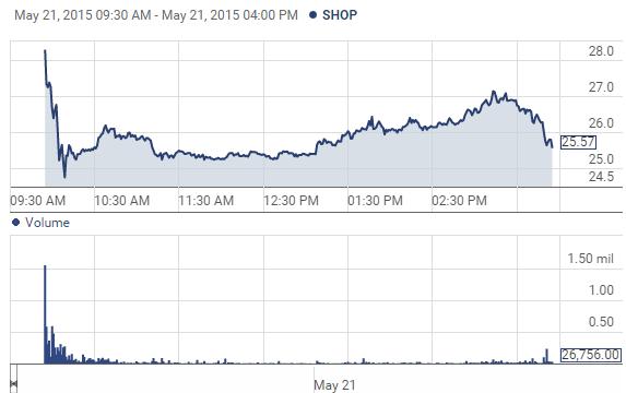 电商平台Shopify上市首日大涨51%
