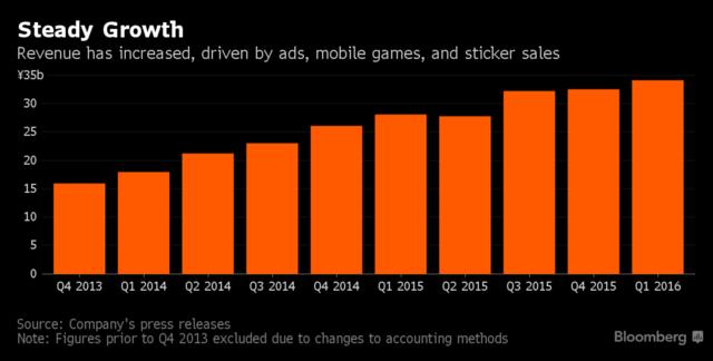 Line造就今年科技产业最大IPO 在美上市意向北美市场扩张