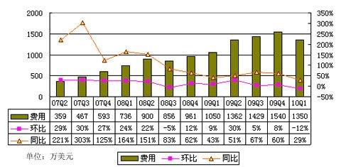 图解金融界第一季度财报:营收同比增长近30%