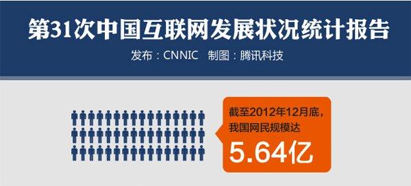 我国网民规模达5.64亿 互联网普及率为42.1%