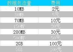 速度超快 港版iPhone 5s升级移动4G完全体验